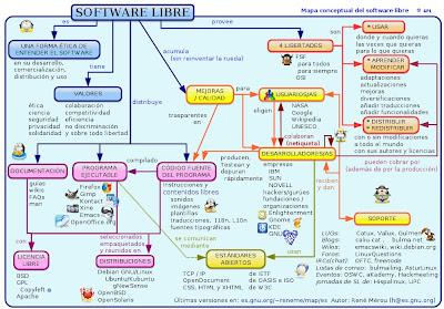 Mapa conceptual del software libre.