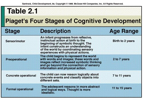 piagets theory of cognitive development Given below is an outline of the four stages of piagetian development during   the sensorimotor stage is the first stage piaget uses to define cognitive  development during  the formal operational stage is the final stage in  piaget's theory.