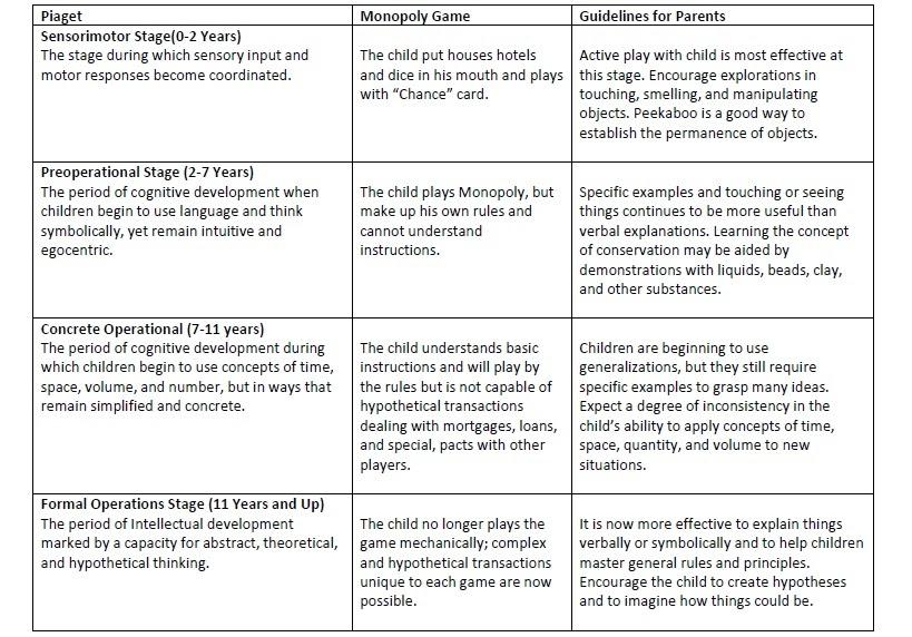 Educational Psychology: Islamization of Piaget's Cognitive ...