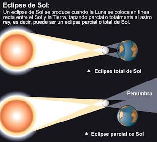 Científicos del IAC estudiarán en China el eclipse solar más largo del siglo