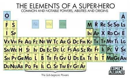 Gns World Periodic Table Of Superhero Characteristics