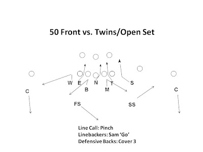 50 Shade Defense http://www.spreadoffense.com/ssp/50_defense_vs_spread_offense