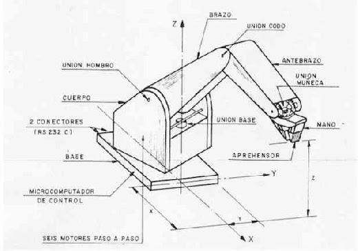electronica y automatizacion industrial  el brazo rob u00d3tico