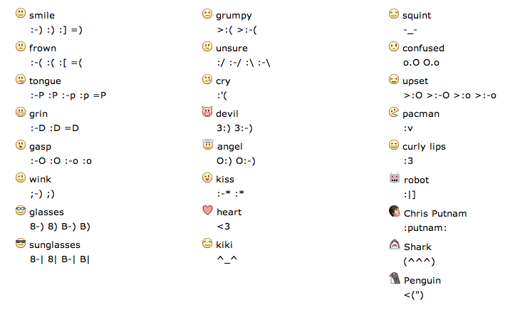 Celebrity facebook chat emoticons