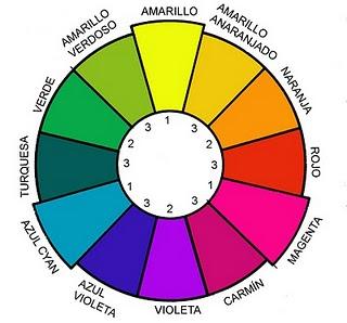 El blog de pl stica de 1 b c rculo crom tico - Circulo cromatico 12 colores ...