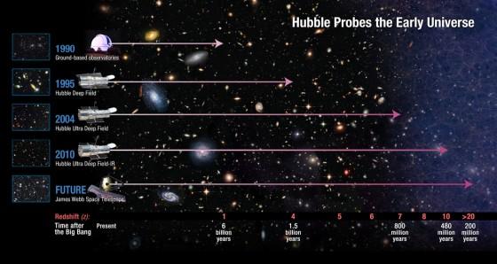 ¿Qué tan lejos ve el Hubble? Fuente: NSFC.