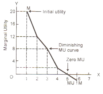 law of diminishing marginal utility in airline The law of diminishing marginal utility means that the total utility increases but at a decreasing rate marshall who was the famous exponent of the marginal utility analysis has stated the law of diminishing marginal utility as follows.