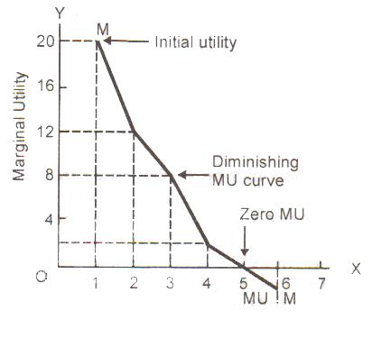 Economic: Law of diminishing marginal utility:-