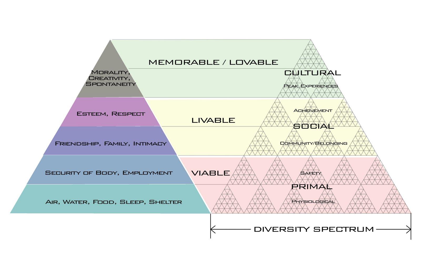 http://2.bp.blogspot.com/_D5kx0bUGx_c/S_v4YDHga8I/AAAAAAAACfc/lLwt_qvXz5Q/s1600/city+pyramid+-+hierarchy+-+diversity.jpg