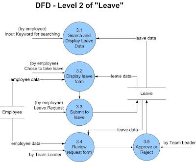 data flow diagram for ars