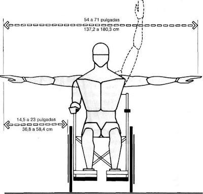 Muebles domoticos medidas para dise ar muebles a personas discapacitadas - Tamano silla de ruedas ...