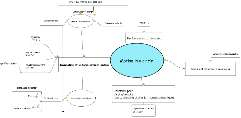 Lesson On Circular Motion With Acjc Using Concept Mapping 2010 July