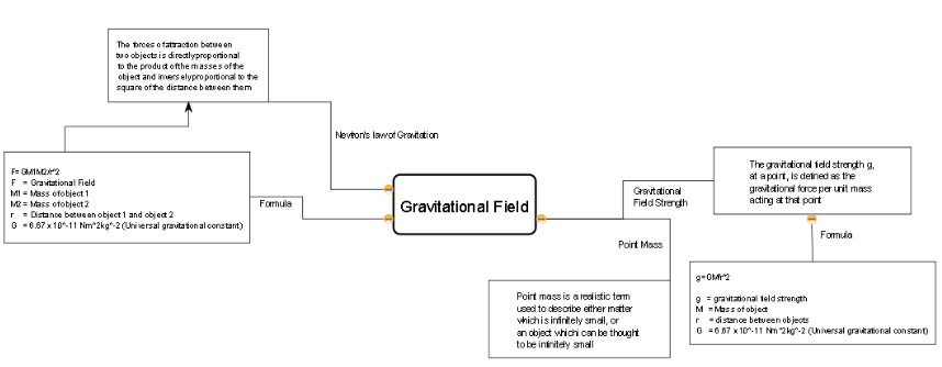 Lesson On Gravitational Motion With Pjc Using Concept Mapping August