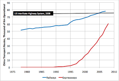 The Oil Drum | Chinese Transportation Growth