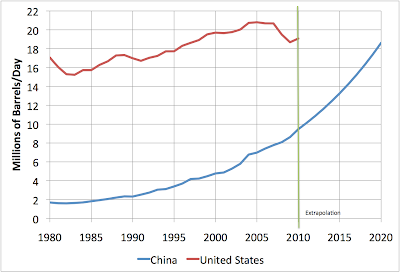 Chinese Oil Consumption Growth thumbnail