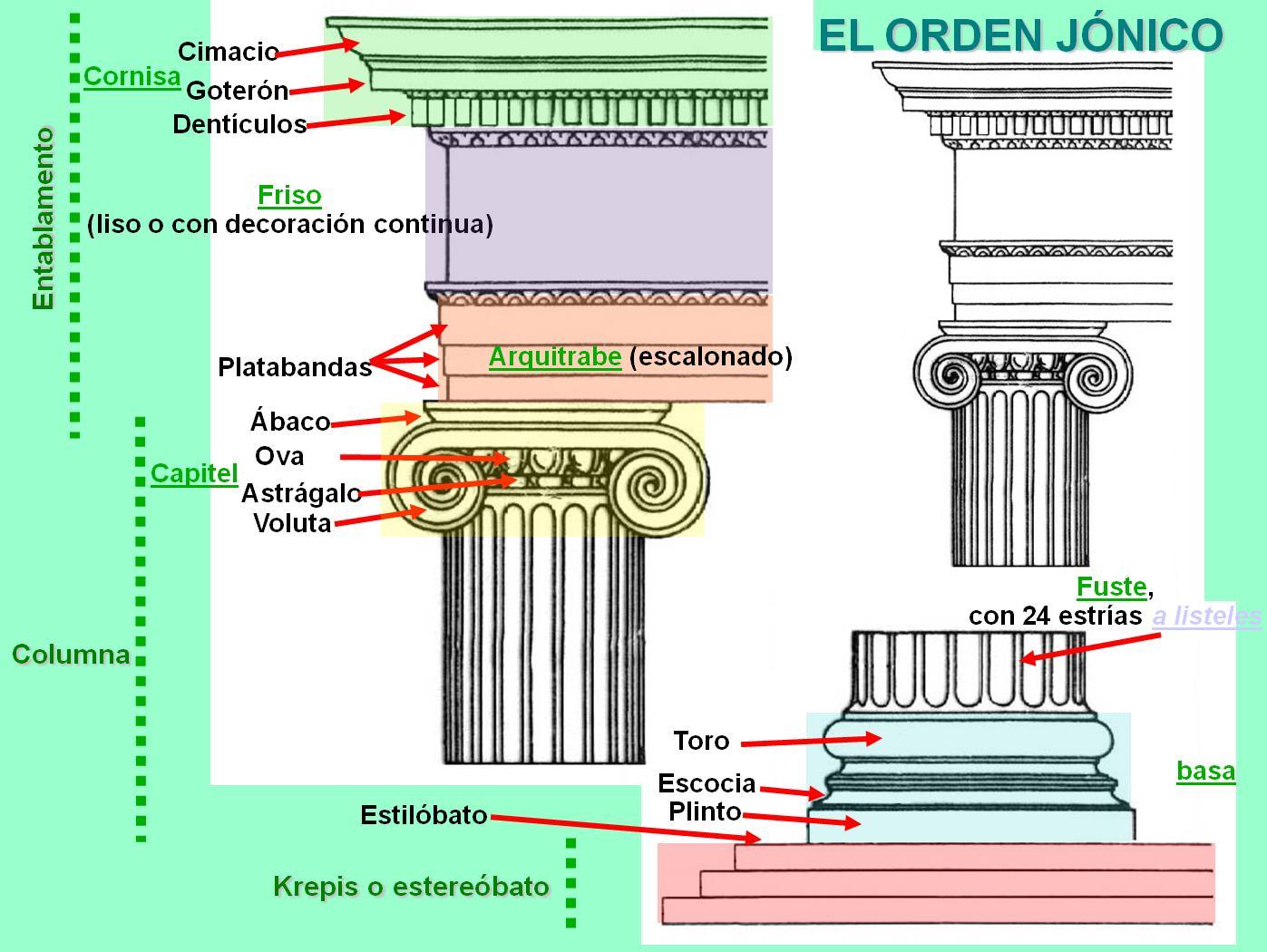 Arte miguel catal n arquitectura griega for En que consiste la arquitectura