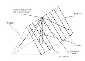 G0kya S Amateur Radio Blog Multi Band Loft Mounted Dipoles For 40 20 17 15 And 10m