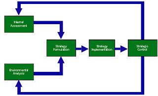 Στρατηγική Επιχειρήσεων: SWOT Analysis