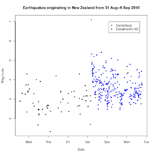 Canterbury Earthquake