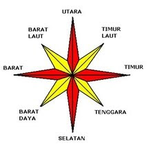 Mata Angin / Compass