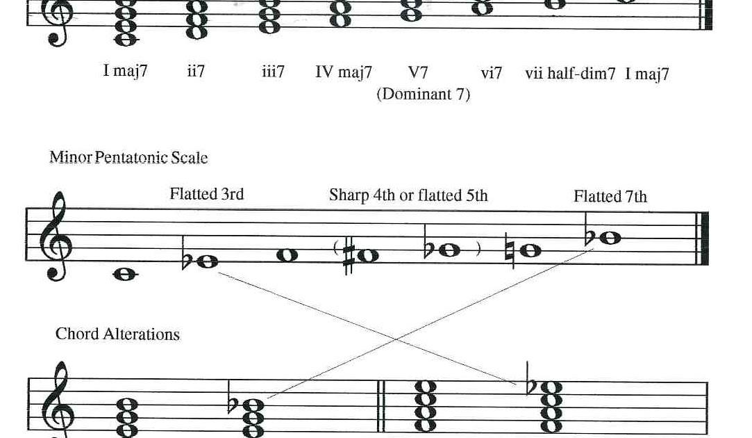 Beautiful On A Plain Chords Motif Basic Guitar Chords For