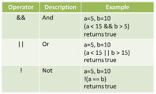 javascript logical operators assignment
