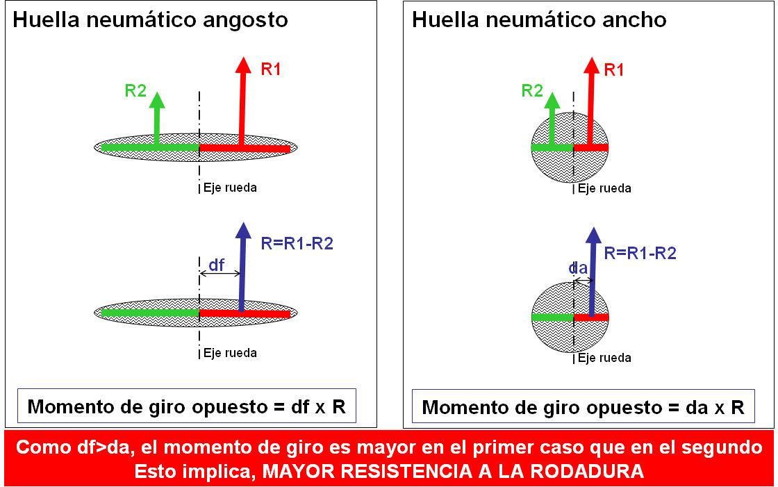 ELECCION DE NEUMATICOS PARA BICICLETA - MATERIALES, PRESION DE ...