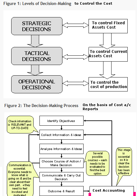 cost information decision making 574 information requirements for strategic decision making in the production environment eugene calvasina southern university, baton rouge, la, 70813 ejcalvasina@coxnet.