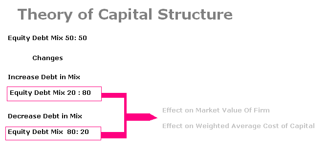 capital structure theories Capital structure theories capital structure capital structure is the proportion of debt, preference and equity capitals in the total financing of the firm's assets.