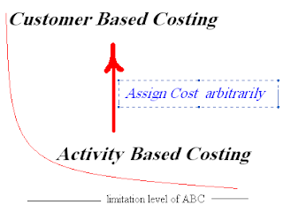 limitations of cost accounting