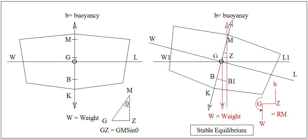definition of neutral equilibrium