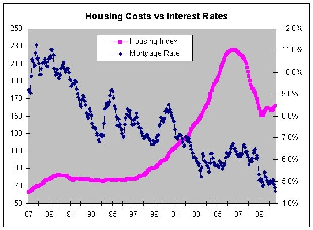 if interest rates go up then will house prices go