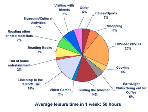 experience leisure time