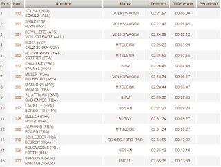Dakar Classificação Geral Carros - Fim 2ª Etapa