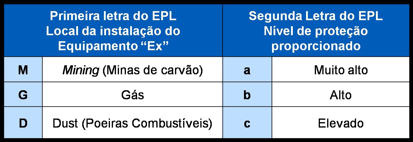 Designacao de 'EPL' para gases e poeiras combustiveis de acordo com a Norma ABNT NBR IEC 60079-14