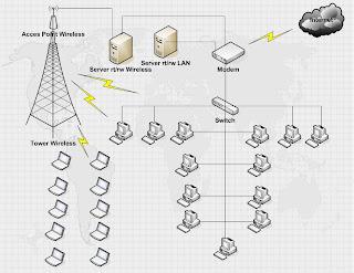 Jaringan+RT+RW+net 9 perangkat jaringan komputer