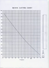 ANTENNA CUTTING CHART