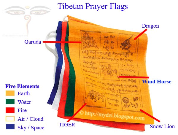 Buddhist Prayer Flag Chart