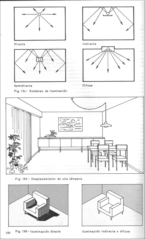 Control lum nico e instalaciones sistemas de iluminacion - Tipos de iluminacion ...