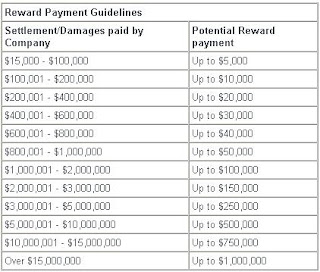 BSA Reward Payment Guidelines