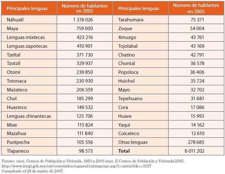 idiomas principales que se hablan:
