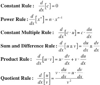 Calculus Derivative Rules