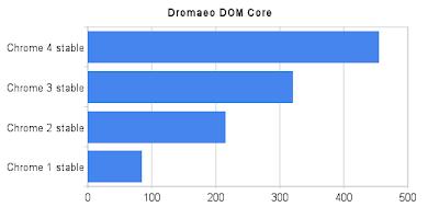 Mozilla's Dromaeo