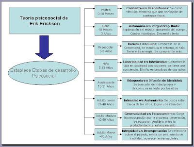 Deporte Y Pedagogía Erik Erikson Y La Teoría Psicosocial