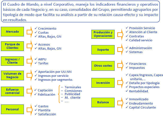 cemex balanced scorecard Keeping the right people performance management designing a well-crafted performance management form the performance.