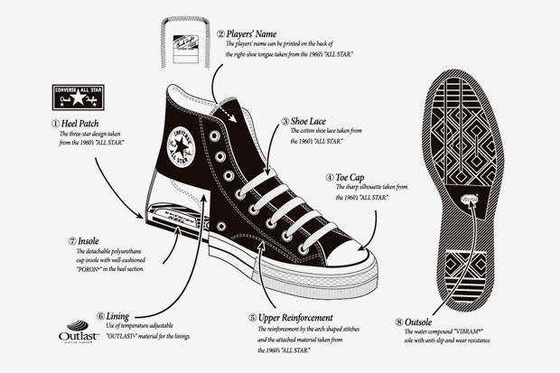 5392af1bd9d These are the makings of the Converse Addict Chuck Taylor All Star.
