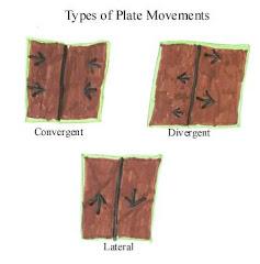 Plate tetonics