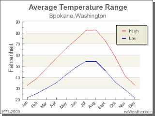 NorthWestern Coniferous Forest: Average Temperature