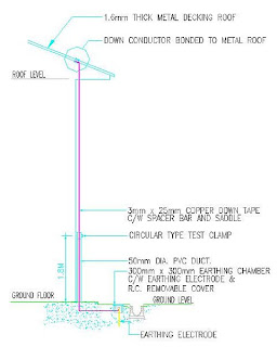 electrical installation wiring pictures lightning earth rods Diagram of a Television