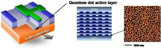 Tecnologia transmissão de dados Quantum-dot 25gbps